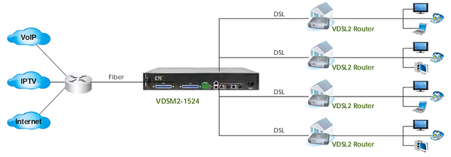 VDSM2-1524 - 1.5U 24-Port VDSL2 IP DSLAM